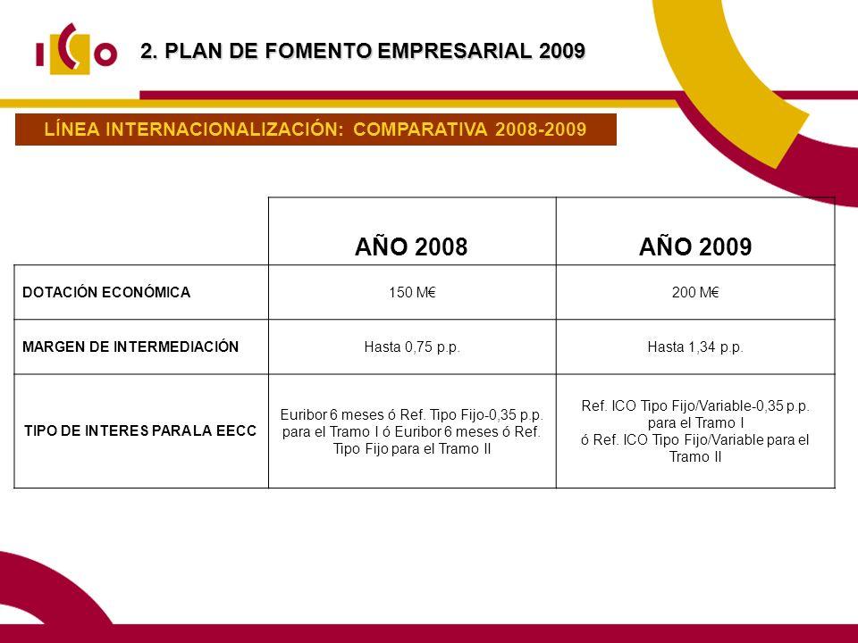 AÑO 2008AÑO 2009 DOTACIÓN ECONÓMICA150 M200 M MARGEN DE INTERMEDIACIÓNHasta 0,75 p.p.Hasta 1,34 p.p.