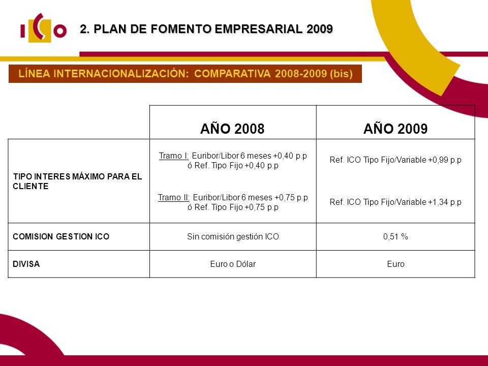 AÑO 2008AÑO 2009 TIPO INTERES MÁXIMO PARA EL CLIENTE Tramo I: Euribor/Libor 6 meses +0,40 p.p ó Ref. Tipo Fijo +0,40 p.p Ref. ICO Tipo Fijo/Variable +