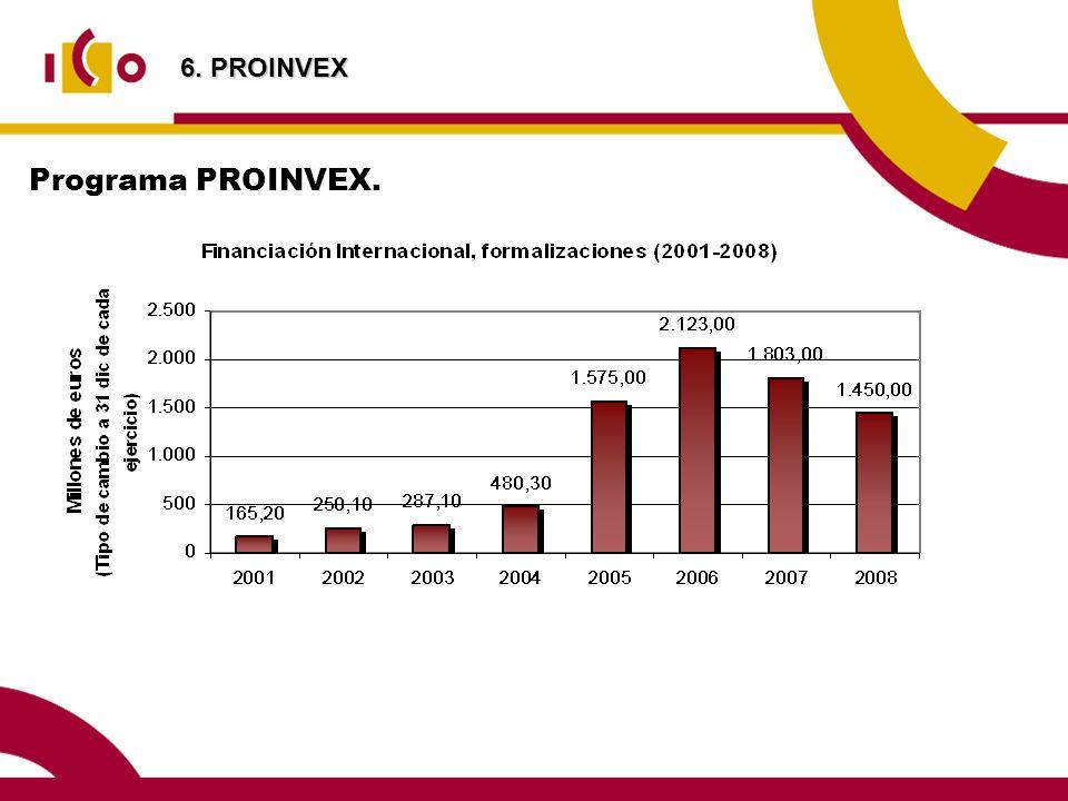 Programa PROINVEX. 6. PROINVEX