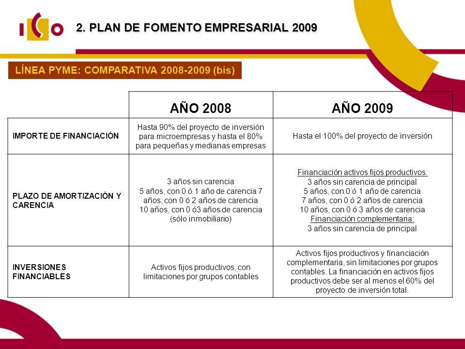AÑO 2008AÑO 2009 IMPORTE DE FINANCIACIÓN Hasta 90% del proyecto de inversión para microempresas y hasta el 80% para pequeñas y medianas empresas Hasta