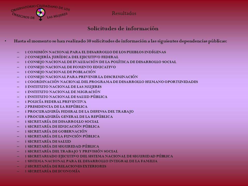 Solicitudes de información Hasta el momento se han realizado 30 solicitudes de información a las siguientes dependencias públicas: –1 COMISIÓN NACIONAL PARA EL DESARROLLO DE LOS PUEBLOS INDÍGENAS –2 CONSEJERÍA JURÍDICA DEL EJECUTIVO FEDERAL –1 CONSEJO NACIONAL DE EVALUACIÓN DE LA POLÍTICA DE DESARROLLO SOCIAL –1 CONSEJO NACIONAL DE FOMENTO EDUCATIVO –1 CONSEJO NACIONAL DE POBLACIÓN –1 CONSEJO NACIONAL PARA PREVENIR LA DISCRIMINACIÓN –1 COORDINACIÓN NACIONAL DEL PROGRAMA DE DESARROLLO HUMANO OPORTUNIDADES –3 INSTITUTO NACIONAL DE LAS MUJERES –1 INSTITUTO NACIONAL DE MIGRACIÓN –1 INSTITUTO NACIONAL DE SALUD PÚBLICA –1 POLICÍA FEDERAL PREVENTIVA –2 PRESIDENCIA DE LA REPÚBLICA –1 PROCURADURÍA FEDERAL DE LA DEFENSA DEL TRABAJO –1 PROCURADURÍA GENERAL DE LA REPÚBLICA –1 SECRETARÍA DE DESARROLLO SOCIAL –1 SECRETARÍA DE EDUCACIÓN PÚBLICA –1 SECRETARÍA DE GOBERNACIÓN –1 SECRETARÍA DE LA FUNCIÓN PÚBLICA –1 SECRETARÍA DE SALUD –1 SECRETARÍA DE SEGURIDAD PÚBLICA –1 SECRETARÍA DEL TRABAJO Y PREVISIÓN SOCIAL –1 SECRETARIADO EJECUTIVO DEL SISTEMA NACIONAL DE SEGURIDAD PÚBLICA –1 SISTEMA NACIONAL PARA EL DESARROLLO INTEGRAL DE LA FAMILIA –2 SECRETARÍA DE RELACIONES EXTERIORES –1 SECRETARÍA DE ECONOMÍA Resultados