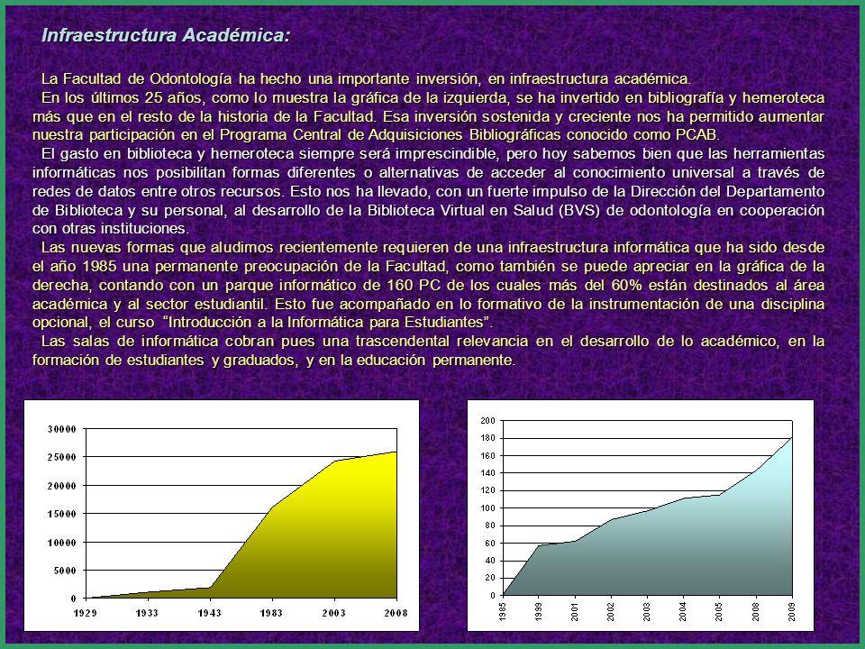 Infraestructura Académica: La Facultad de Odontología ha hecho una importante inversión, en infraestructura académica.
