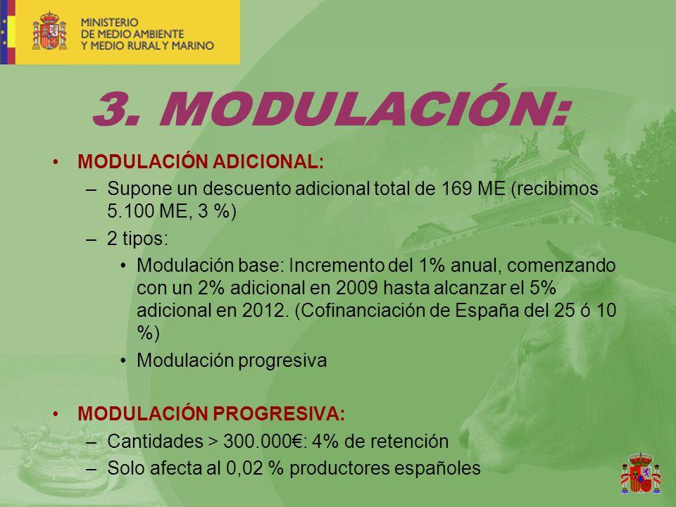 MODULACIÓN ADICIONAL: –Supone un descuento adicional total de 169 ME (recibimos 5.100 ME, 3 %) –2 tipos: Modulación base: Incremento del 1% anual, comenzando con un 2% adicional en 2009 hasta alcanzar el 5% adicional en 2012.