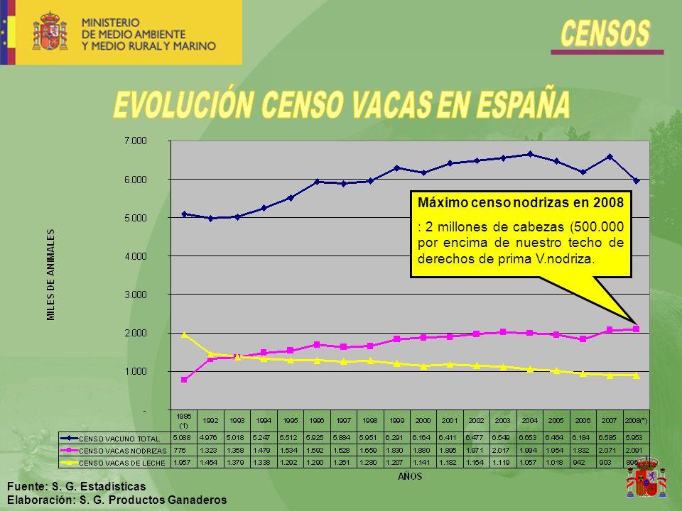 Fuente: S.G. Estadísticas Elaboración: S. G.