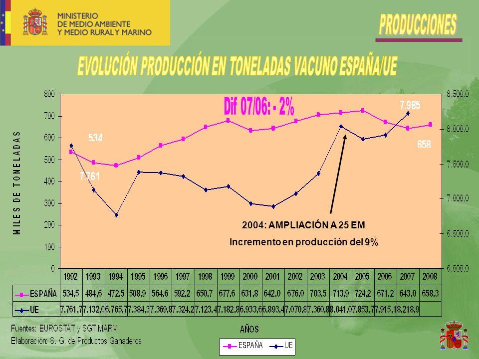 2004: AMPLIACIÓN A 25 EM Incremento en producción del 9%