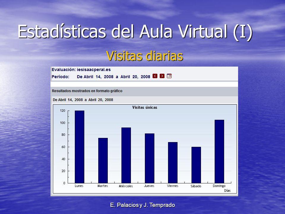 E. Palacios y J. Temprado Estadísticas del Aula Virtual (I) Visitas diarias Visitas diarias
