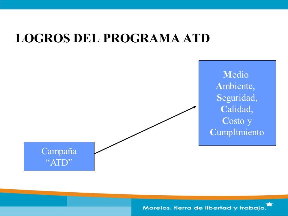 LOGROS DEL PROGRAMA ATD Campaña ATD Medio Ambiente, Seguridad, Calidad, Costo y Cumplimiento