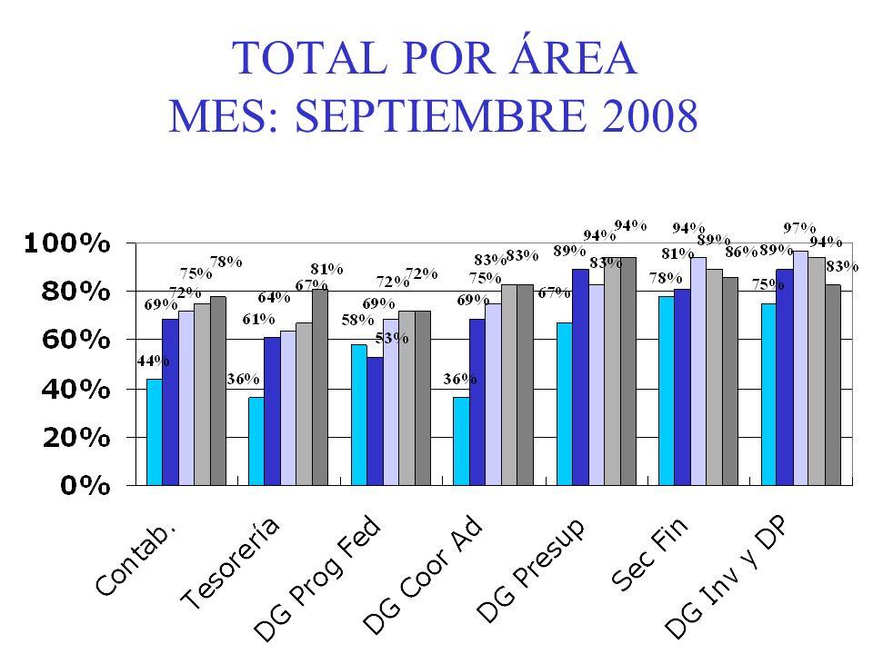 TOTAL POR ÁREA MES: SEPTIEMBRE 2008