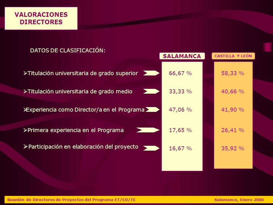 Reunión de Directores de Proyectos del Programa ET/CO/TE Salamanca, Enero 2006 SALAMANCA CASTILLA Y LEÓN Titulación universitaria de grado superior Titulación universitaria de grado medio Experiencia como Director/a en el Programa Primera experiencia en el Programa Participación en elaboración del proyecto 66,67 % 33,33 % 47,06 % 17,65 % 16,67 % 58,33 % 40,66 % 41,90 % 26,41 % 35,92 % VALORACIONES DIRECTORES DATOS DE CLASIFICACIÓN: