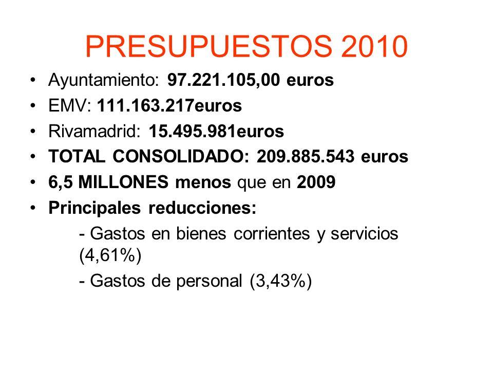 PRESUPUESTOS 2010 Ayuntamiento: 97.221.105,00 euros EMV: 111.163.217euros Rivamadrid: 15.495.981euros TOTAL CONSOLIDADO: 209.885.543 euros 6,5 MILLONES menos que en 2009 Principales reducciones: - Gastos en bienes corrientes y servicios (4,61%) - Gastos de personal (3,43%)