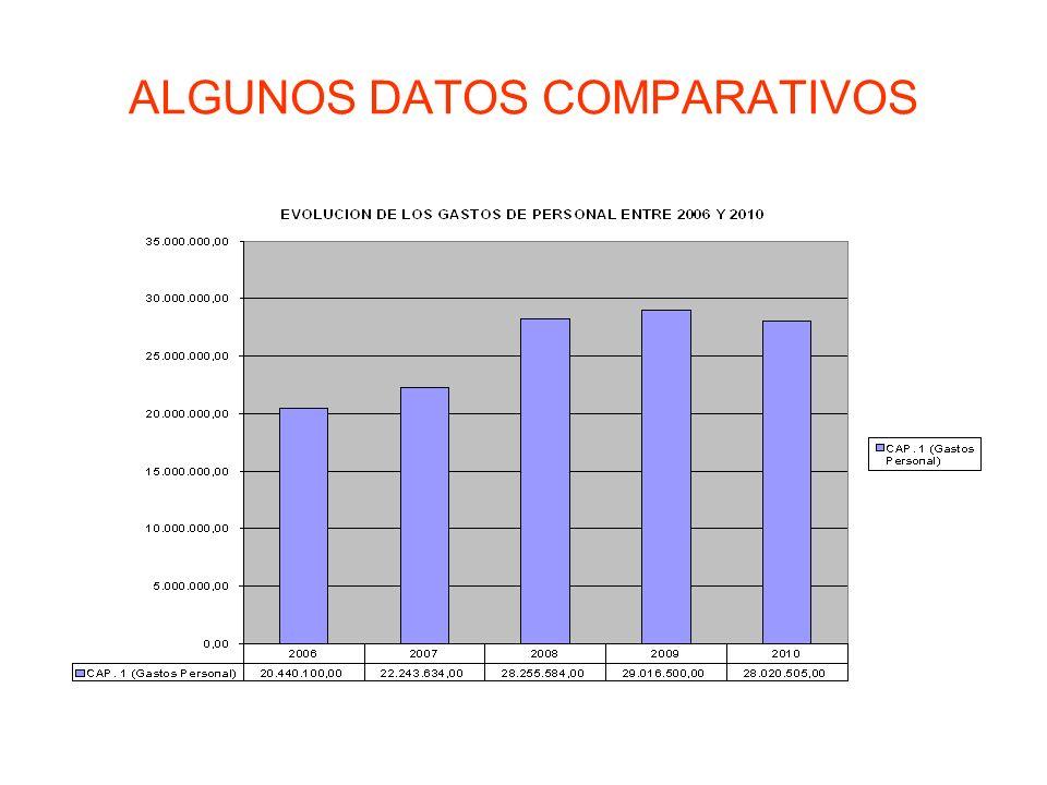 ALGUNOS DATOS COMPARATIVOS