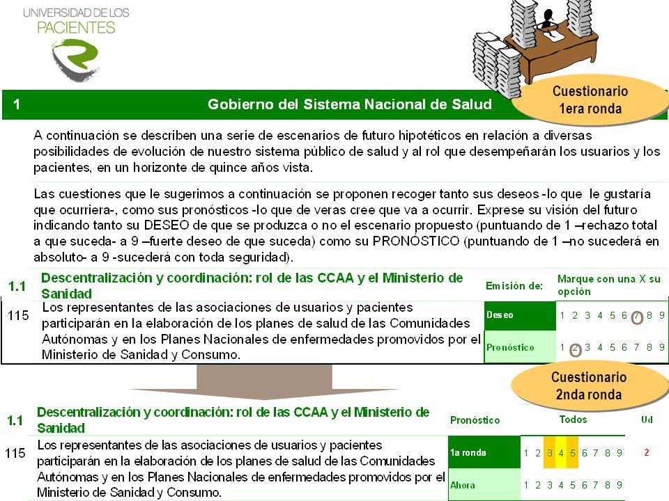 Cuestionario 1era ronda Cuestionario 2nda ronda o o
