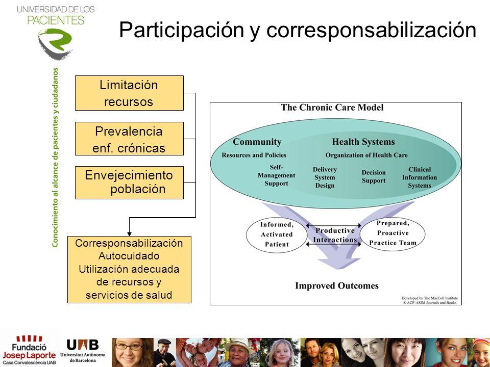 Participación y corresponsabilización Limitación recursos Prevalencia enf. crónicas Envejecimiento población Corresponsabilización Autocuidado Utiliza