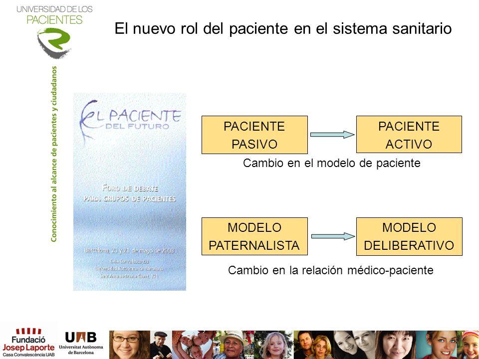 El nuevo rol del paciente en el sistema sanitario PACIENTE PASIVO PACIENTE ACTIVO MODELO PATERNALISTA MODELO DELIBERATIVO Cambio en el modelo de pacie