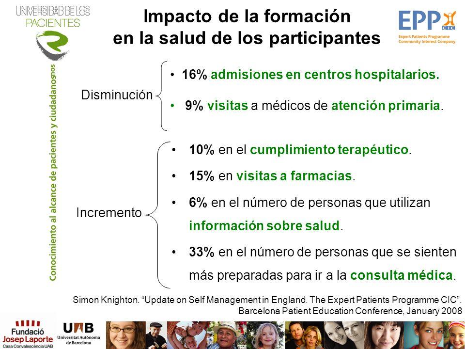 10% en el cumplimiento terapéutico. 15% en visitas a farmacias. 6% en el número de personas que utilizan información sobre salud. 33% en el número de