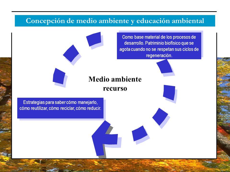 Concepción de medio ambiente y educación ambiental Medio ambiente recurso Como base material de los procesos de desarrollo. Patriminio biofísico que s