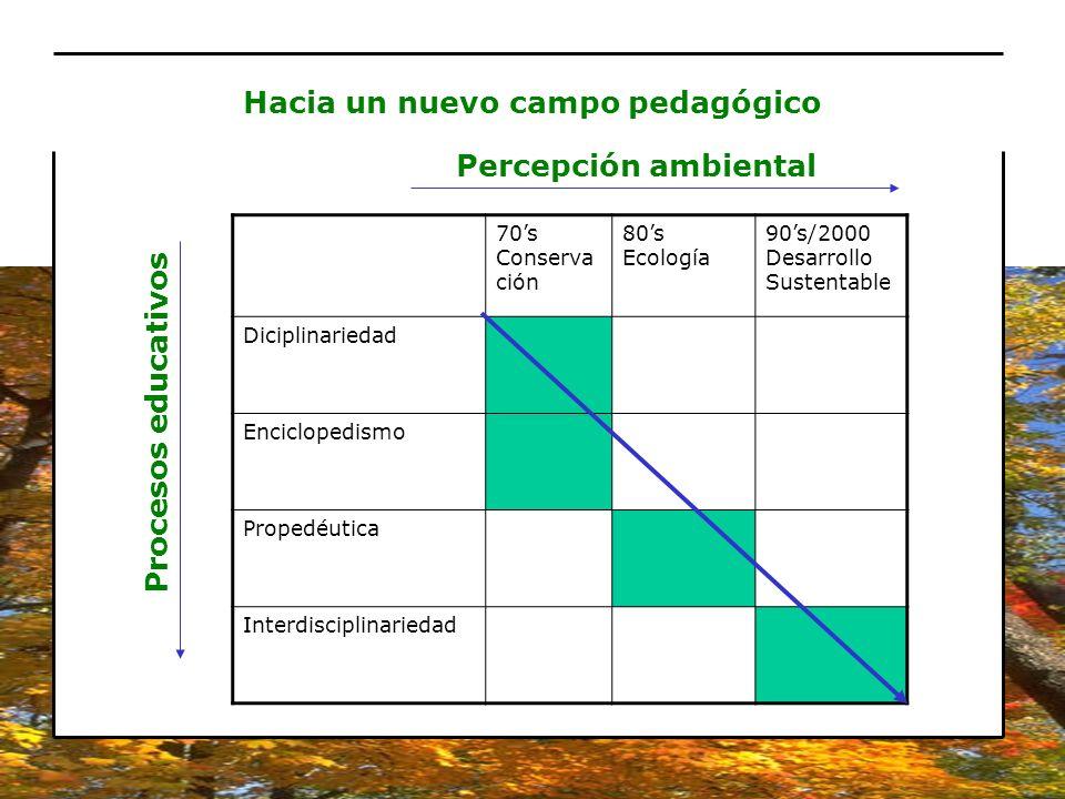 70s Conserva ción 80s Ecología 90s/2000 Desarrollo Sustentable Diciplinariedad Enciclopedismo Propedéutica Interdisciplinariedad Procesos educativos H