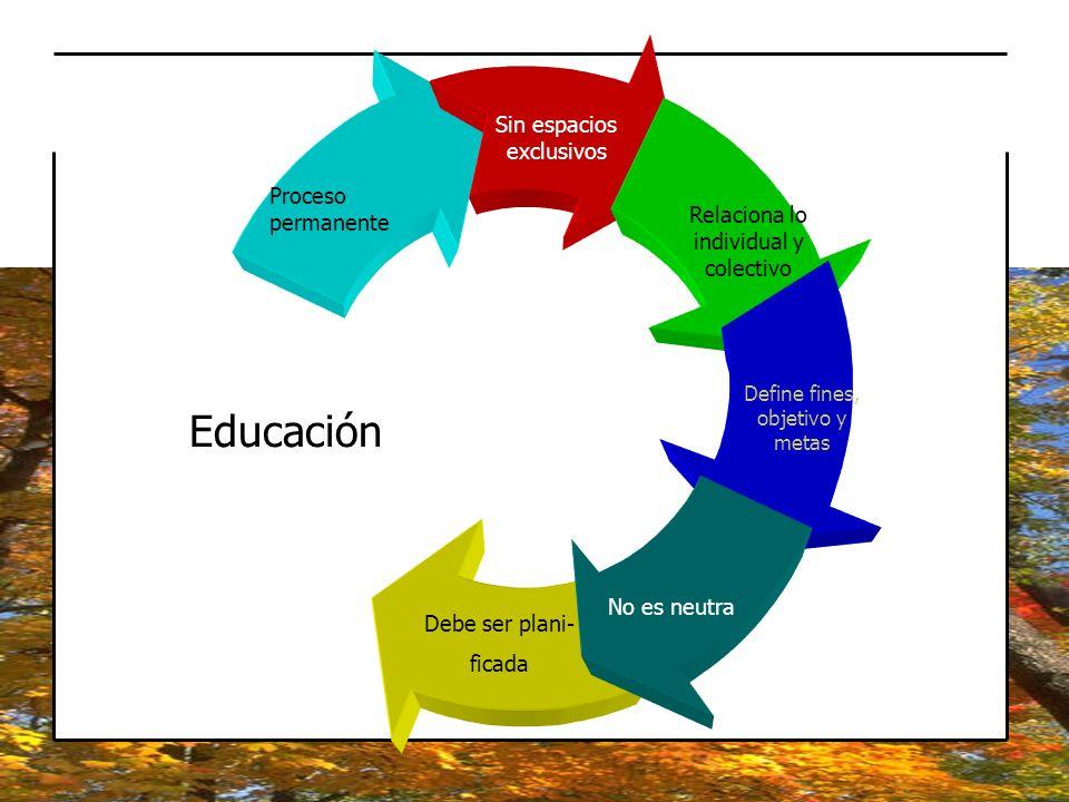 Educación Debe ser plani- ficada Proceso permanente Sin espacios exclusivos Relaciona lo individual y colectivo Define fines, objetivo y metas No es n