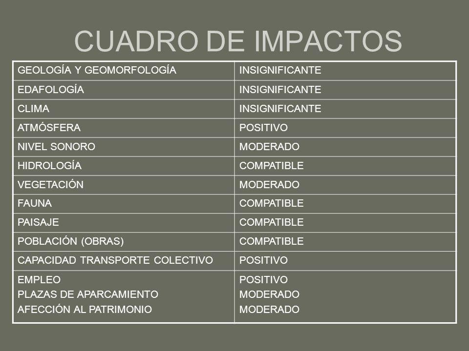 CUADRO DE IMPACTOS GEOLOGÍA Y GEOMORFOLOGÍAINSIGNIFICANTE EDAFOLOGÍAINSIGNIFICANTE CLIMAINSIGNIFICANTE ATMÓSFERAPOSITIVO NIVEL SONOROMODERADO HIDROLOGÍACOMPATIBLE VEGETACIÓNMODERADO FAUNACOMPATIBLE PAISAJECOMPATIBLE POBLACIÓN (OBRAS)COMPATIBLE CAPACIDAD TRANSPORTE COLECTIVOPOSITIVO EMPLEO PLAZAS DE APARCAMIENTO AFECCIÓN AL PATRIMONIO POSITIVO MODERADO