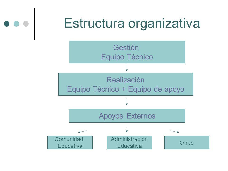 Estructura organizativa Gestión Equipo Técnico Realización Equipo Técnico + Equipo de apoyo Apoyos Externos Comunidad Educativa Administración Educati