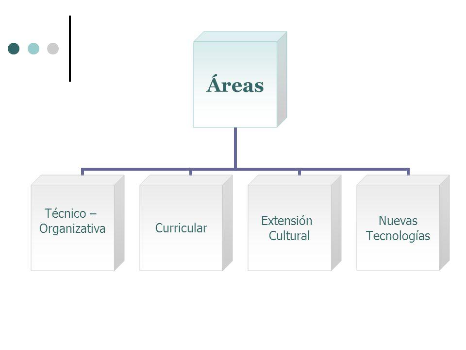 Áreas Técnico – OrganizativaCurricular Extensión Cultural Nuevas Tecnologías