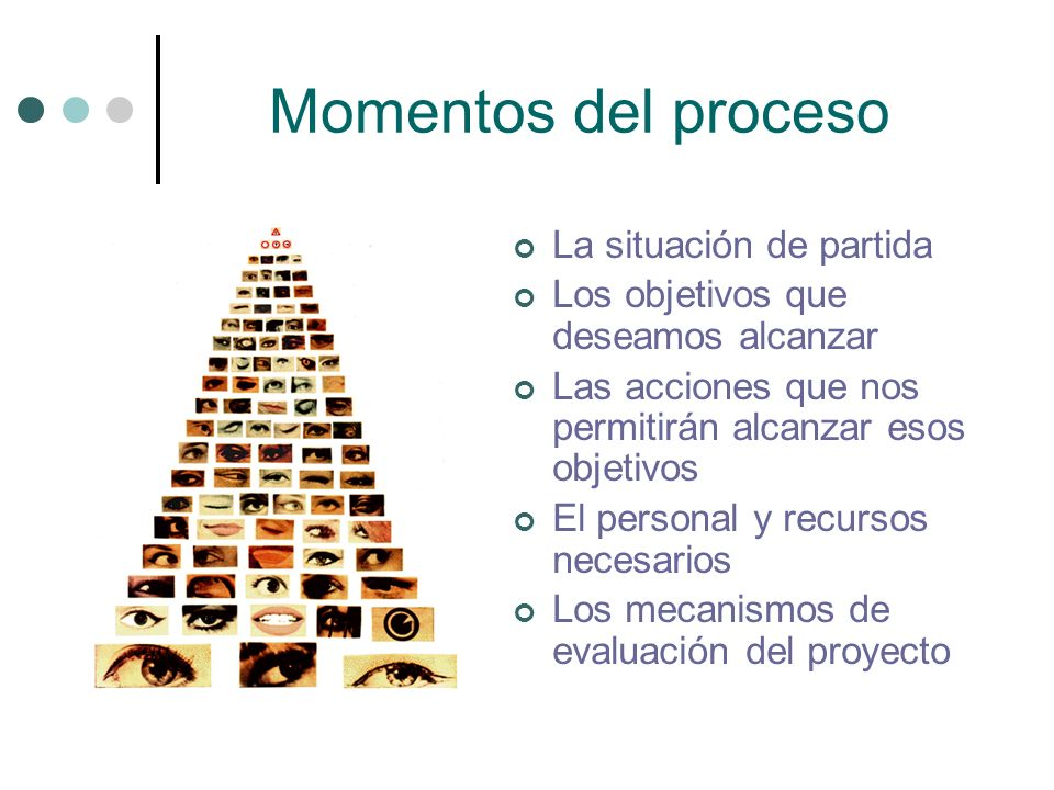 Momentos del proceso La situación de partida Los objetivos que deseamos alcanzar Las acciones que nos permitirán alcanzar esos objetivos El personal y