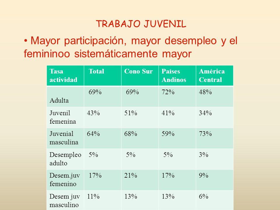 TRABAJO JUVENIL Mayor participación, mayor desempleo y el femininoo sistemáticamente mayor Tasa actividad TotalCono SurPaíses Andinos América Central