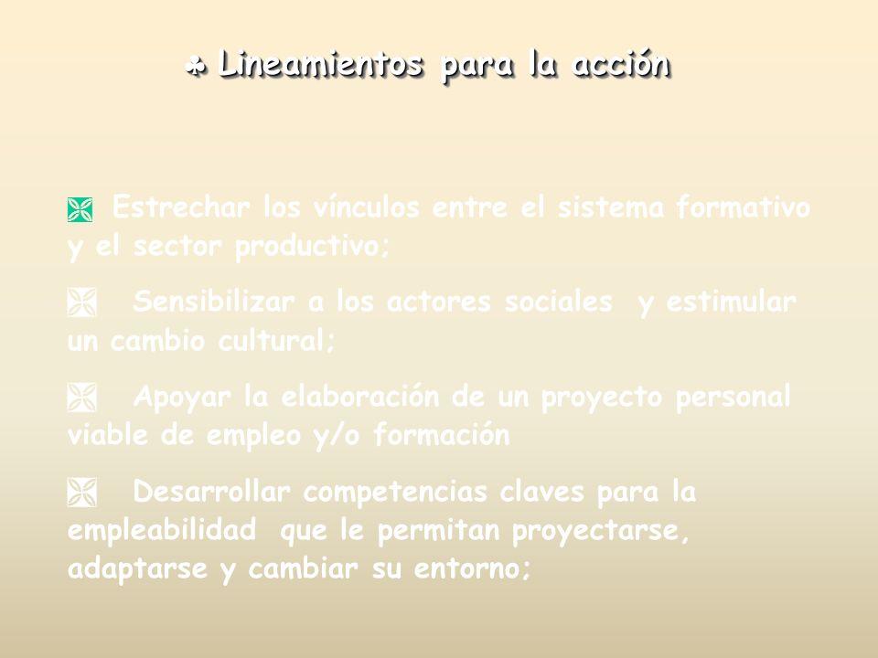 Lineamientos para la acción Lineamientos para la acción Estrechar los vínculos entre el sistema formativo y el sector productivo; Sensibilizar a los a