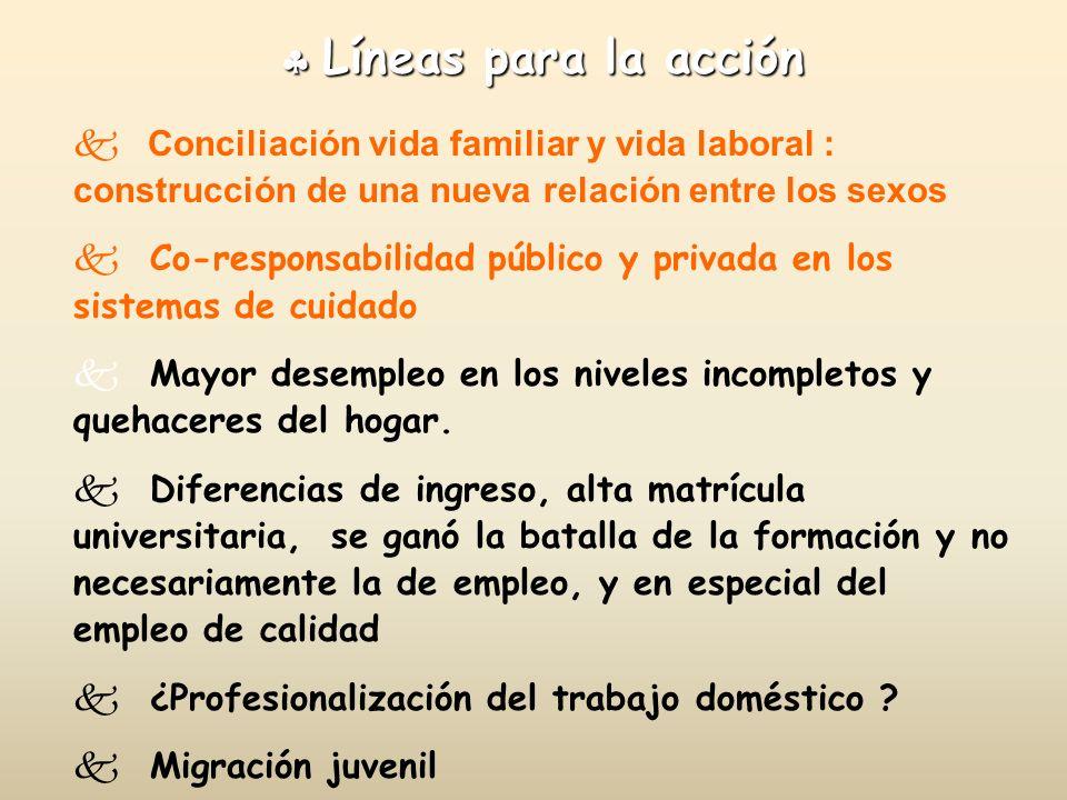 Líneas para la acción Líneas para la acción Conciliación vida familiar y vida laboral : construcción de una nueva relación entre los sexos k Co-respon