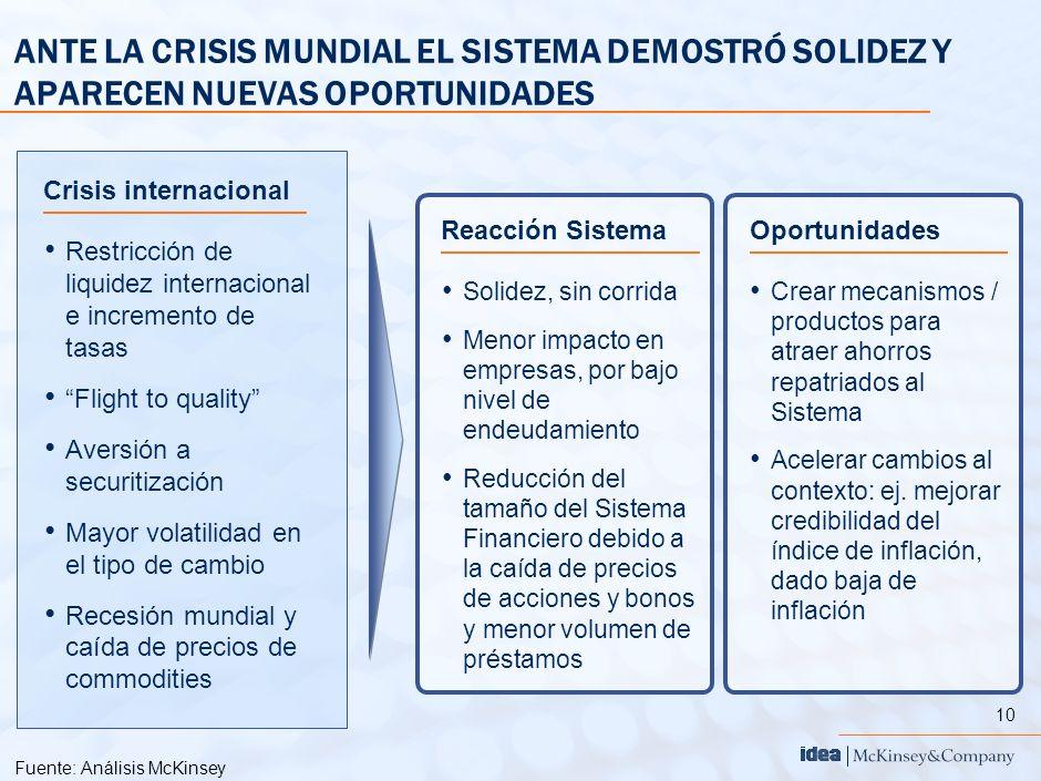 10 ANTE LA CRISIS MUNDIAL EL SISTEMA DEMOSTRÓ SOLIDEZ Y APARECEN NUEVAS OPORTUNIDADES Fuente:Análisis McKinsey Restricción de liquidez internacional e