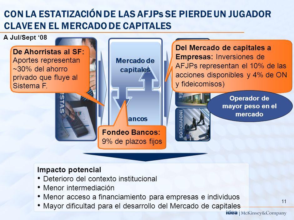 11 Impacto potencial Deterioro del contexto institucional Menor intermediación Menor acceso a financiamiento para empresas e individuos Mayor dificult