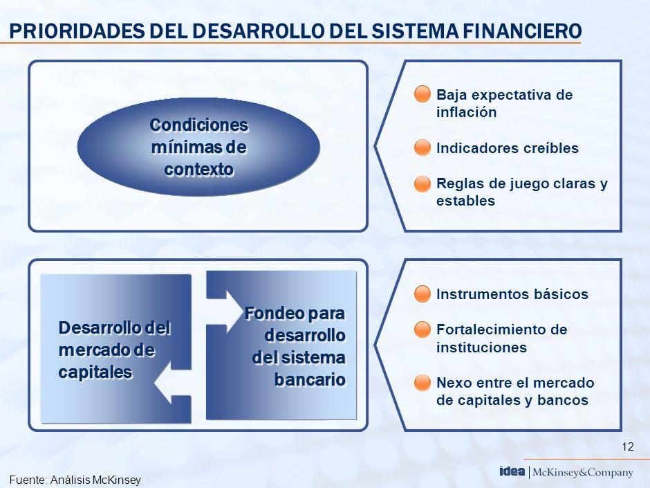 12 PRIORIDADES DEL DESARROLLO DEL SISTEMA FINANCIERO Fuente:Análisis McKinsey Fondeo para desarrollo del sistema bancario Desarrollo del mercado de ca