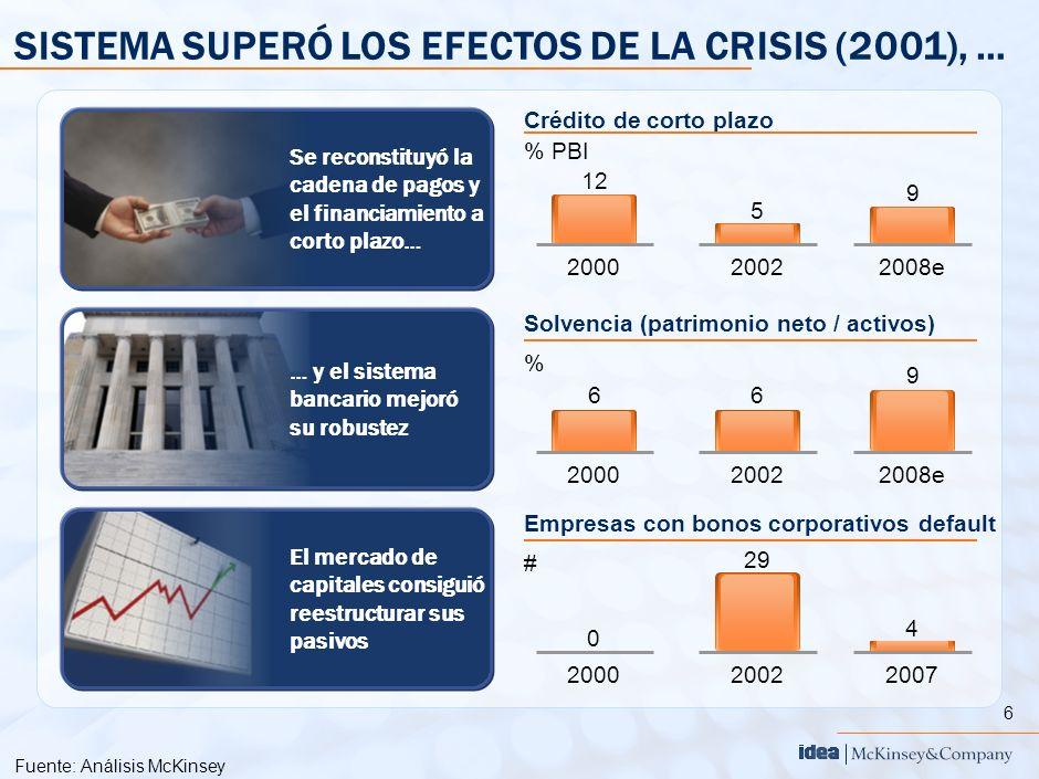 6 SISTEMA SUPERÓ LOS EFECTOS DE LA CRISIS (2001), … Fuente:Análisis McKinsey Crédito de corto plazo % PBI 5 2002 9 2008e 12 2000 Se reconstituyó la ca