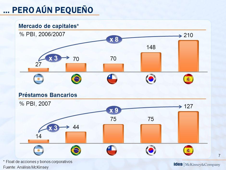 8 *Préstamos y deuda mayor a 5 años Fuente:Análisis McKinsey EL FINANCIAMIENTO DE LARGO PLAZO ES MUY LIMITADO, IMPACTANDO TANTO A EMPRESAS COMO A INDIVIDUOS 125 78 39 37 11 Financiamiento de largo plazo* % del PBI Impacto de la falta de financiamiento Poca inversión productiva Bajo apalancamiento Costo de capital 4-8% mayor que empresas de Brasil Sin aprovechar oportunidades de crecimiento local y global Limitada rentabilidad y valor Aumenta amenaza de adquisición por grupos extranjeros Dificultad de acceso a vivienda propia para la clase media, debido a falta de créditos hipotecarios a condiciones atractivas Menor nivel de empleo debido a menor inversión