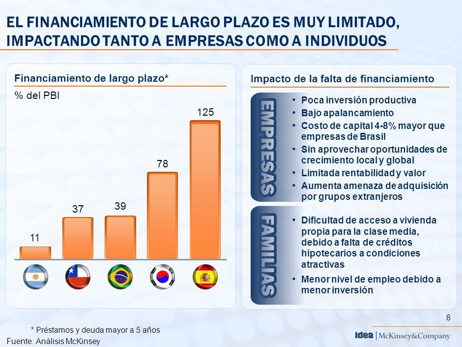 8 *Préstamos y deuda mayor a 5 años Fuente:Análisis McKinsey EL FINANCIAMIENTO DE LARGO PLAZO ES MUY LIMITADO, IMPACTANDO TANTO A EMPRESAS COMO A INDI