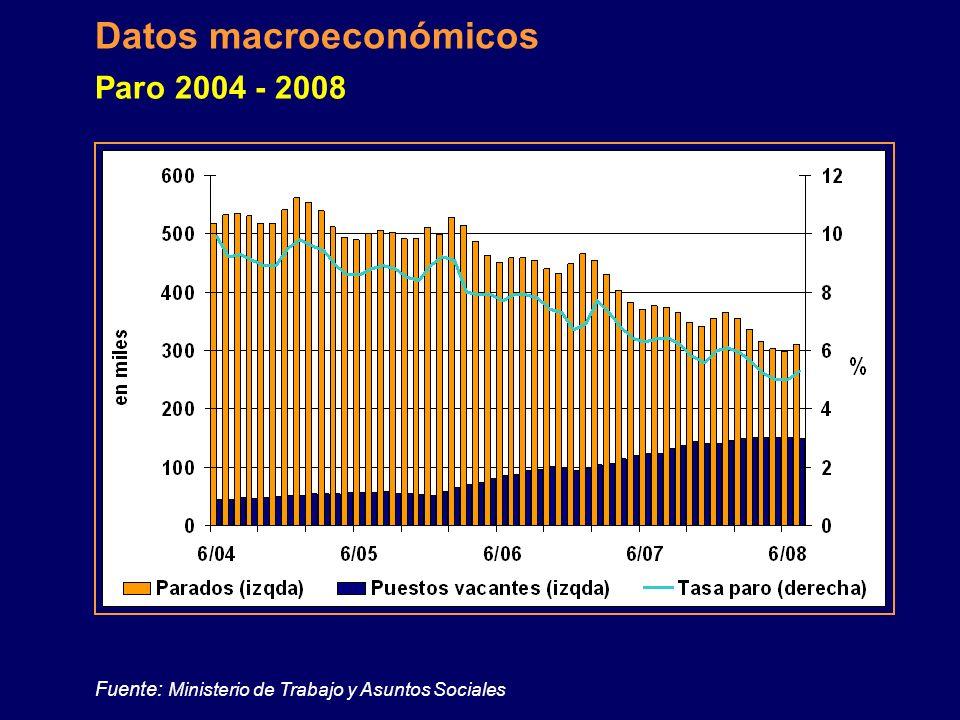 Fuente: Oficina Checa de Estadística Datos macroeconómicos Ritmo de crecimiento de la construcción