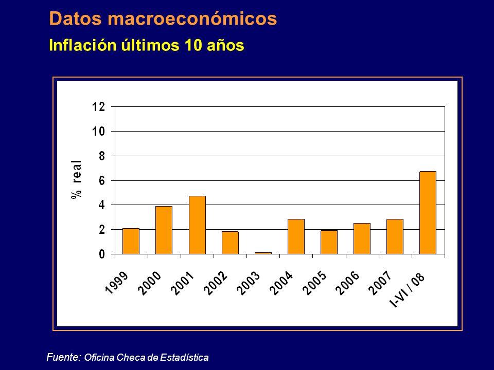 Fuente: Ministerio de Trabajo y Asuntos Sociales Datos macroeconómicos Paro 2004 - 2008