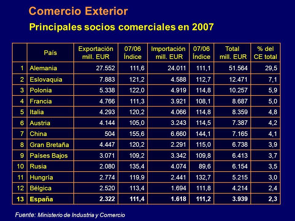 Fuente: Oficina Checa de Estadística Datos macroeconómicos Inflación últimos 10 años
