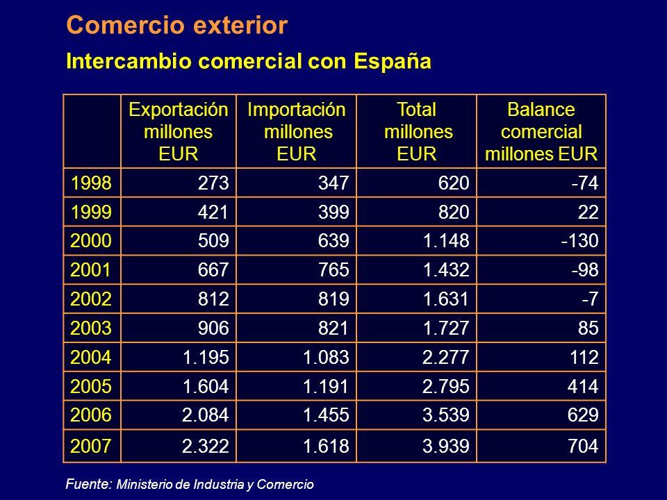 Principales socios comerciales en 2007 Comercio Exterior País Exportación mill. EUR 07/06 Índice Importación mill. EUR 07/06 Índice Total mill. EUR %