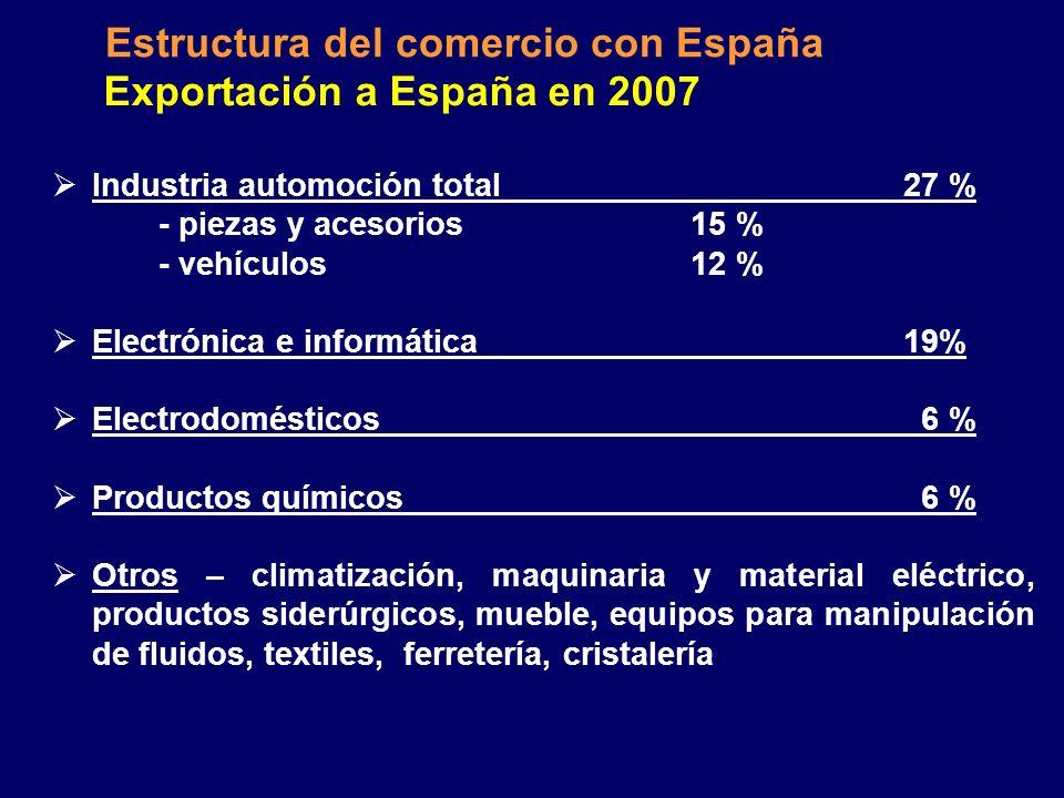 Intercambio comercial con España Exportación millones EUR Importación millones EUR Total millones EUR Balance comercial millones EUR 1998273347620-74