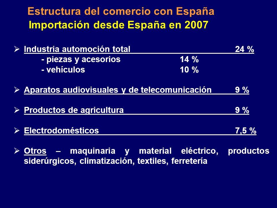 Estructura del comercio con España Exportación a España en 2007 Industria automoción total 27 % - piezas y acesorios15 % - vehículos 12 % Electrónica