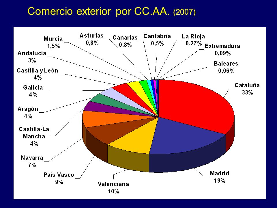 Estructura del comercio con España Importación desde España en 2007 Industria automoción total 24 % - piezas y acesorios14 % - vehículos10 % Aparatos
