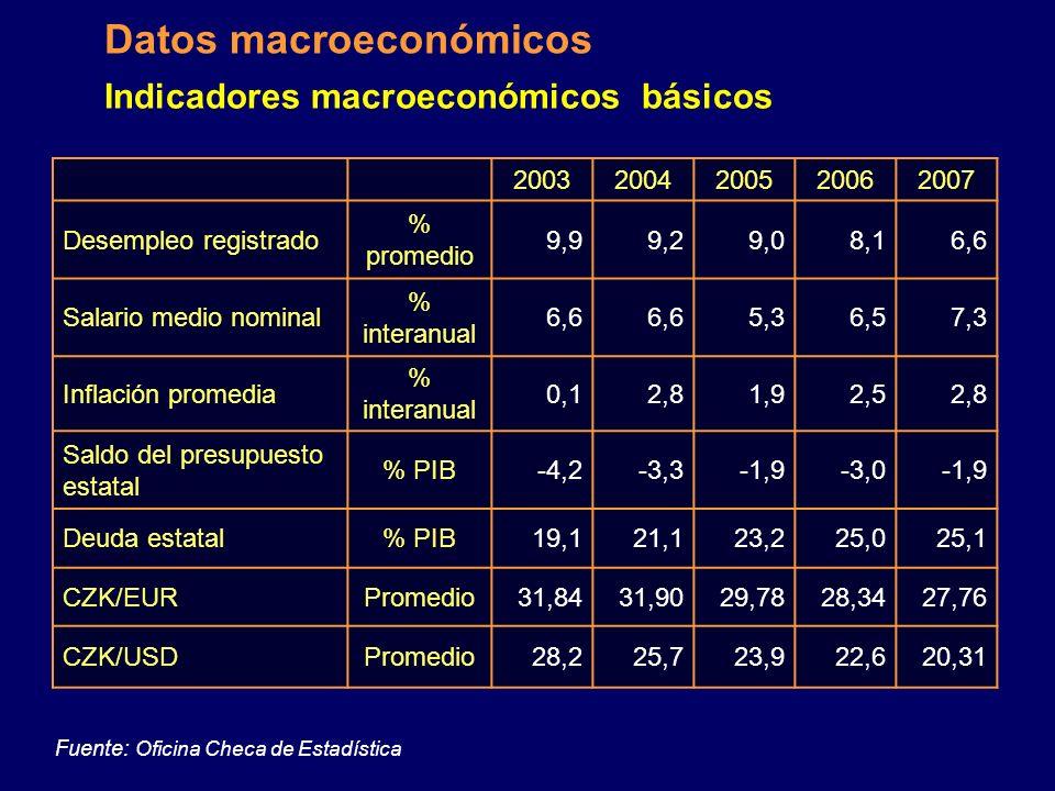 Indicadores macroeconómicos básicos 20032004200520062007 PIB total mil millones EUR 8188101113128 PIB crecimiento% 3,64,56,46,86,6 PIB por habitanteEU