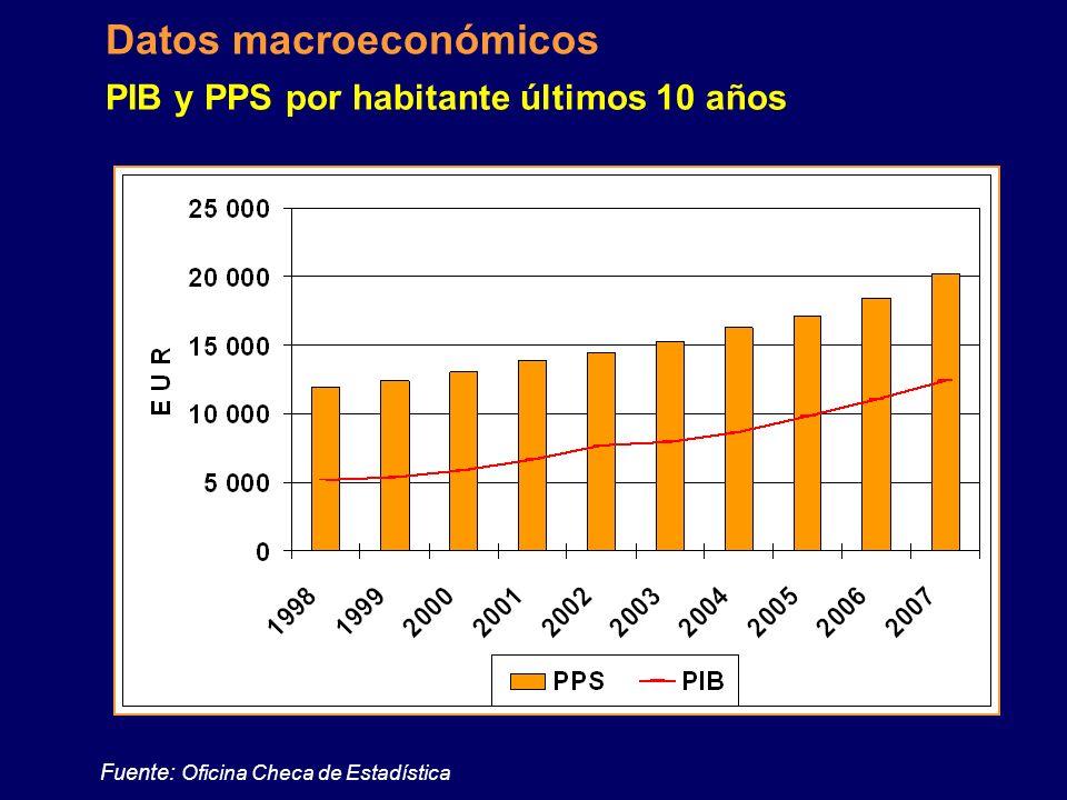 20032004200520062007 Desempleo registrado % promedio 9,99,29,08,18,16,6 Salario medio nominal % interanual 6,6 5,36,57,3 Inflación promedia % interanu