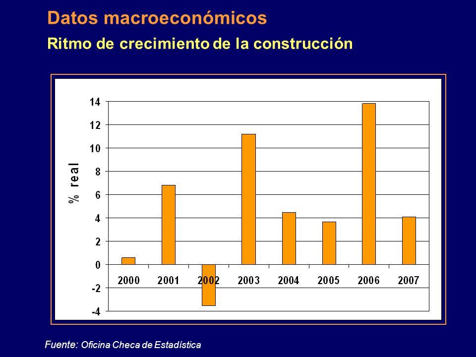 Fuente: Oficina Checa de Estadística Datos macroeconómicos Ritmo de crecimiento de la producción industrial