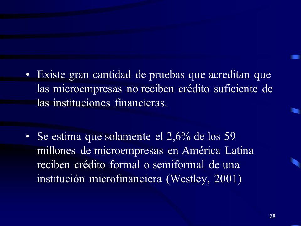 27 Éxito de la Economía Solidaria a través de las políticas de los mercados financieros Los mercados financieros imperfectos parecen ser una fuente importante de la desigualdad de los ingresos en América Latina.