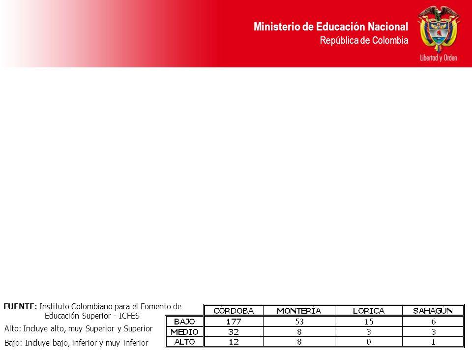 Ministerio de Educación Nacional República de Colombia FUENTE: Instituto Colombiano para el Fomento de Educación Superior - ICFES Alto: Incluye alto,