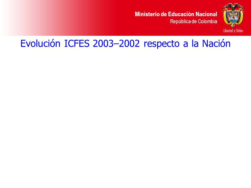 Ministerio de Educación Nacional República de Colombia Evolución ICFES 2003–2002 respecto a la Nación