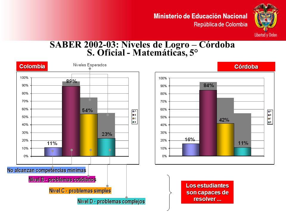 Ministerio de Educación Nacional República de Colombia SABER 2002-03: Niveles de Logro – Córdoba S. Oficial - Matemáticas, 5° Nivel C - problemas simp