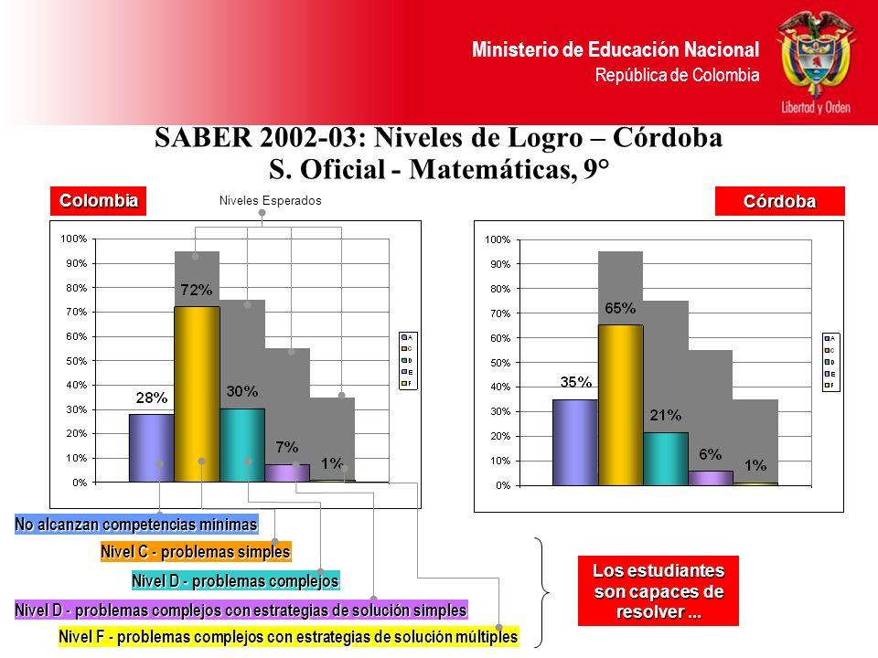 Ministerio de Educación Nacional República de Colombia SABER 2002-03: Niveles de Logro – Córdoba S. Oficial - Matemáticas, 9° Niveles Esperados Nivel